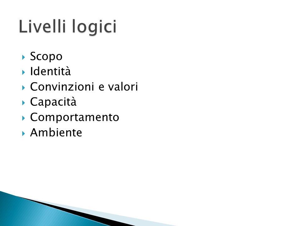 Livelli logici Scopo Identità Convinzioni e valori Capacità
