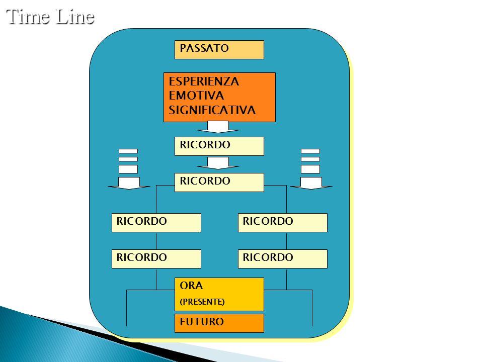 Time Line ESPERIENZA EMOTIVA SIGNIFICATIVA PASSATO RICORDO RICORDO