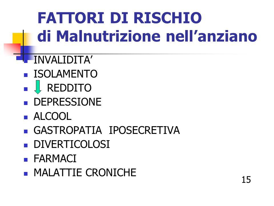 FATTORI DI RISCHIO di Malnutrizione nell'anziano