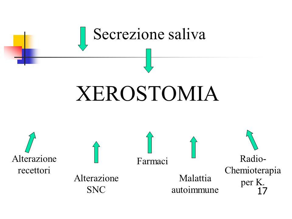 XEROSTOMIA Secrezione saliva Alterazione recettori Radio-