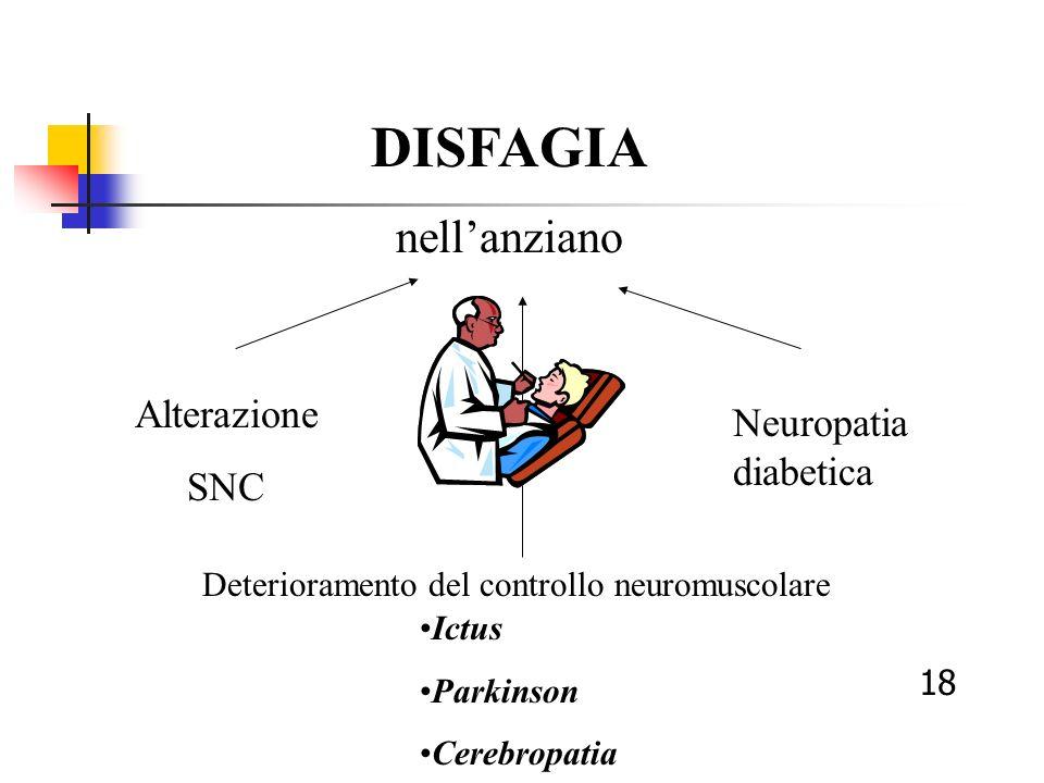 DISFAGIA nell'anziano Alterazione Neuropatia diabetica SNC