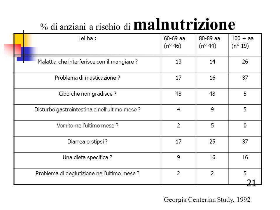 % di anziani a rischio di malnutrizione