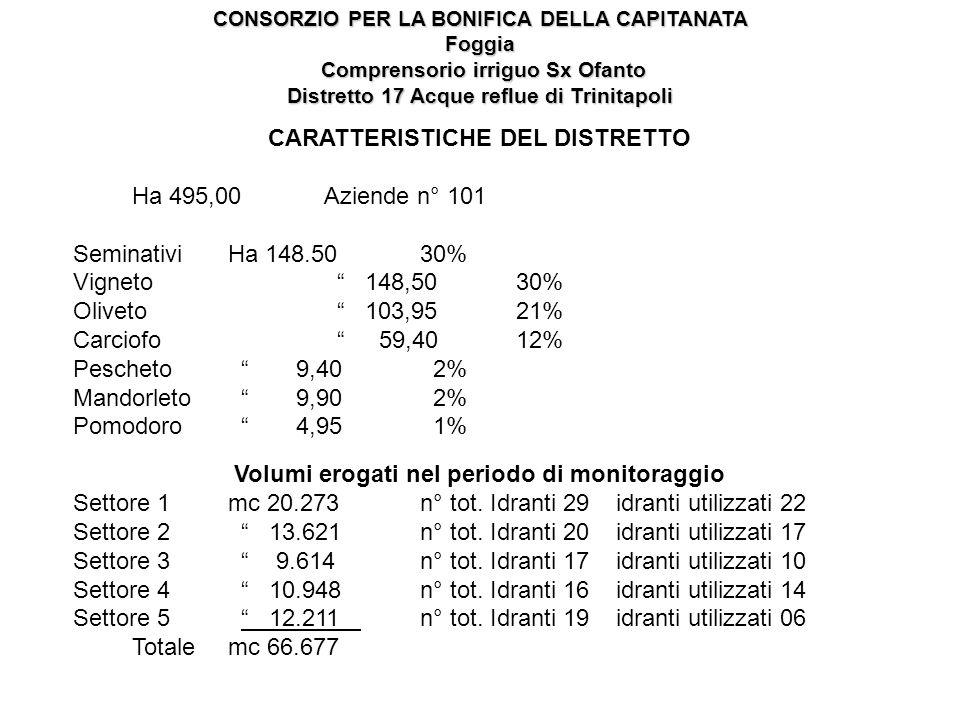 CARATTERISTICHE DEL DISTRETTO Ha 495,00 Aziende n° 101