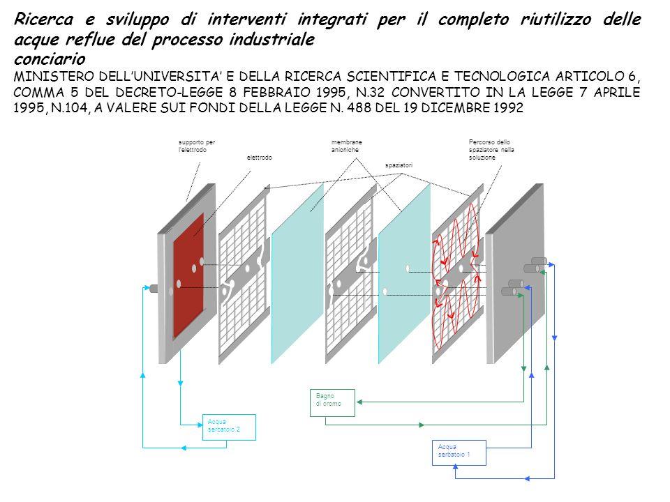 Ricerca e sviluppo di interventi integrati per il completo riutilizzo delle acque reflue del processo industriale