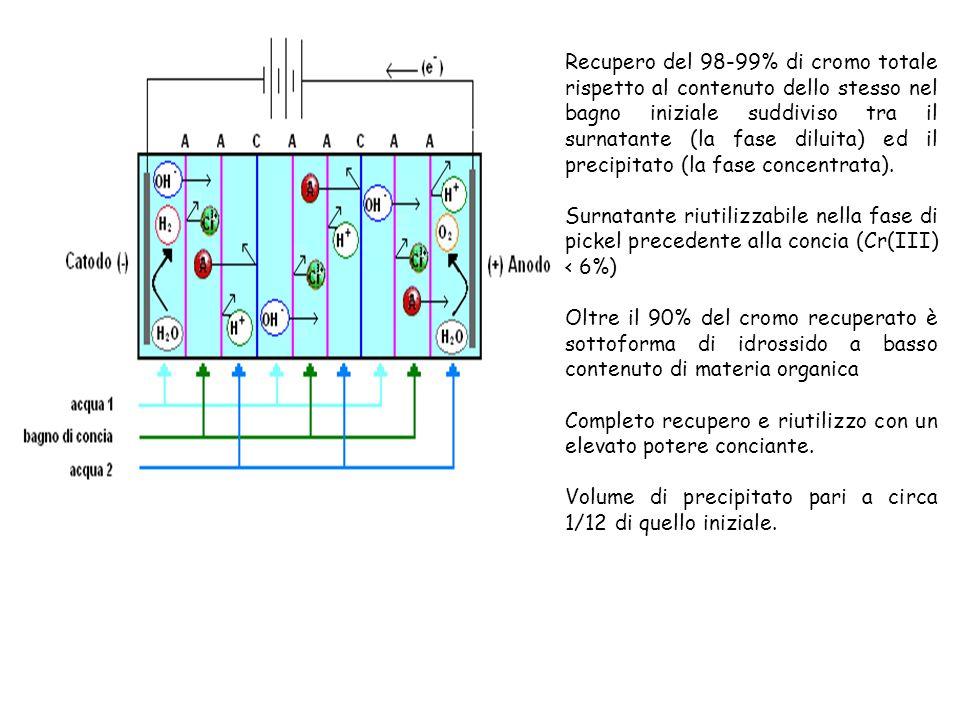 Recupero del 98-99% di cromo totale rispetto al contenuto dello stesso nel bagno iniziale suddiviso tra il surnatante (la fase diluita) ed il precipitato (la fase concentrata).