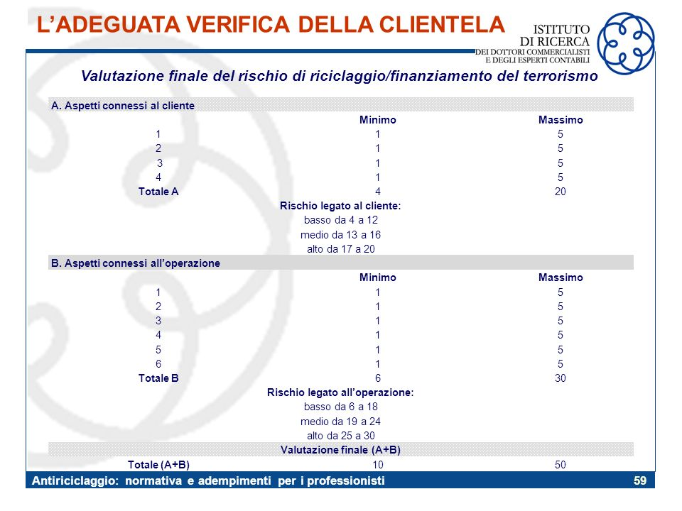 Valutazione finale (A+B)