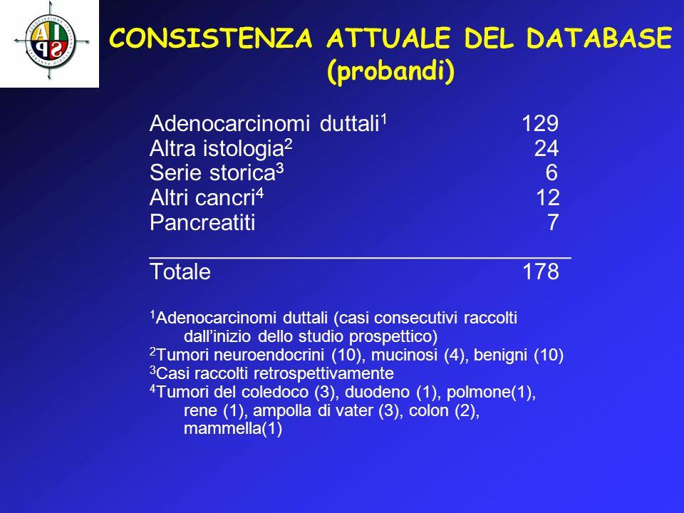 CONSISTENZA ATTUALE DEL DATABASE (probandi)