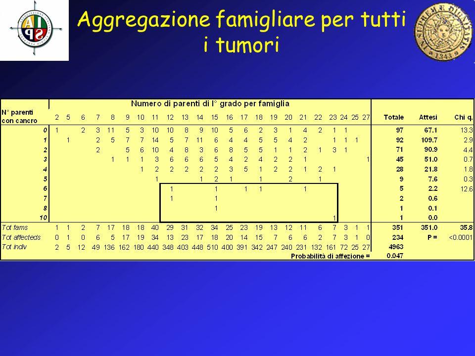 Aggregazione famigliare per tutti i tumori