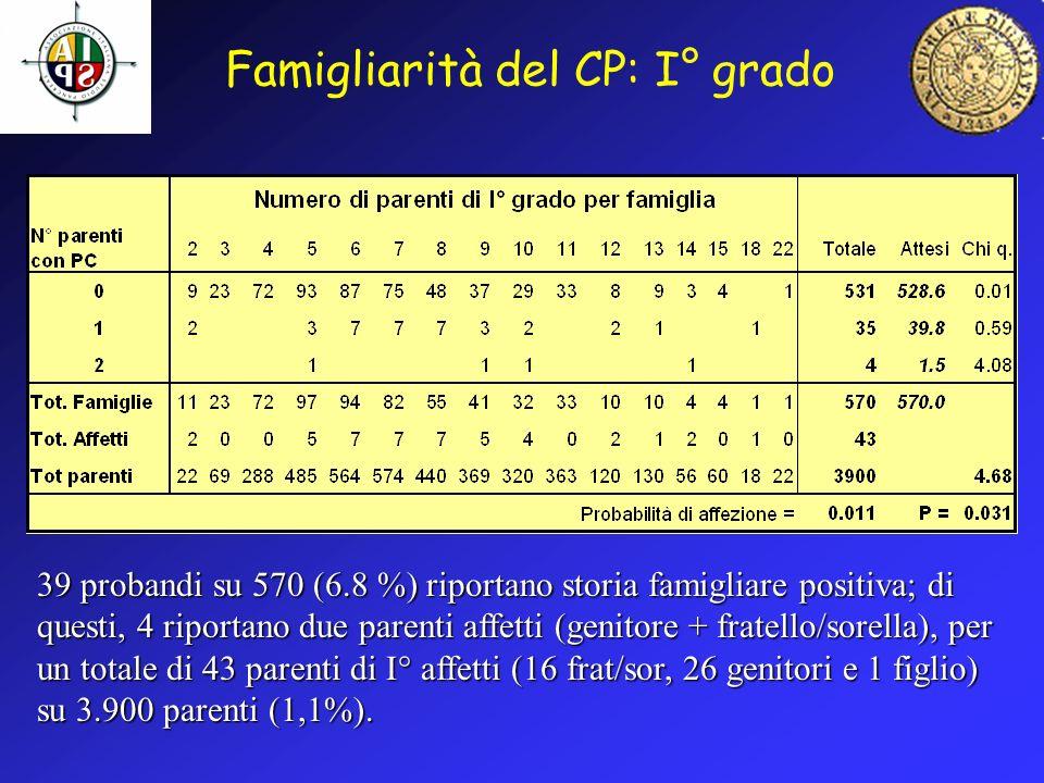 Famigliarità del CP: I° grado