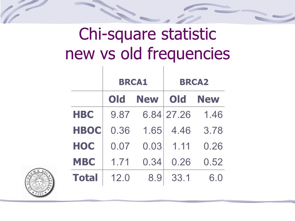 Chi-square statistic new vs old frequencies