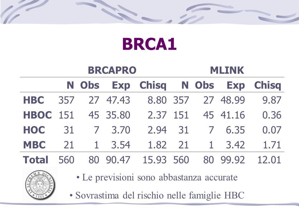 BRCA1 BRCAPRO MLINK N Obs Exp Chisq HBC 357 27 47.43 8.80 48.99 9.87