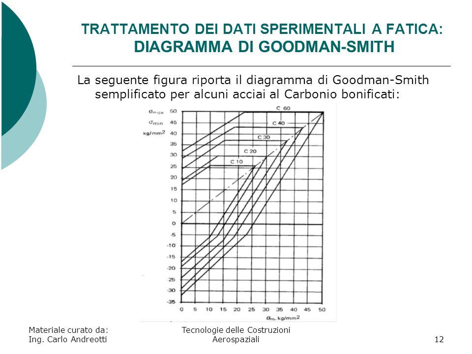 TRATTAMENTO DEI DATI SPERIMENTALI A FATICA: DIAGRAMMA DI GOODMAN-SMITH