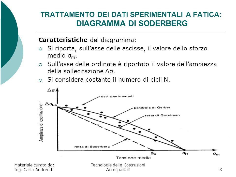 TRATTAMENTO DEI DATI SPERIMENTALI A FATICA: DIAGRAMMA DI SODERBERG