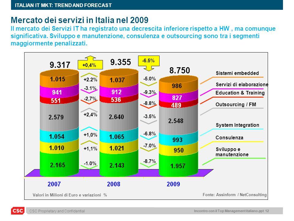 Mercato dei servizi in Italia nel 2009