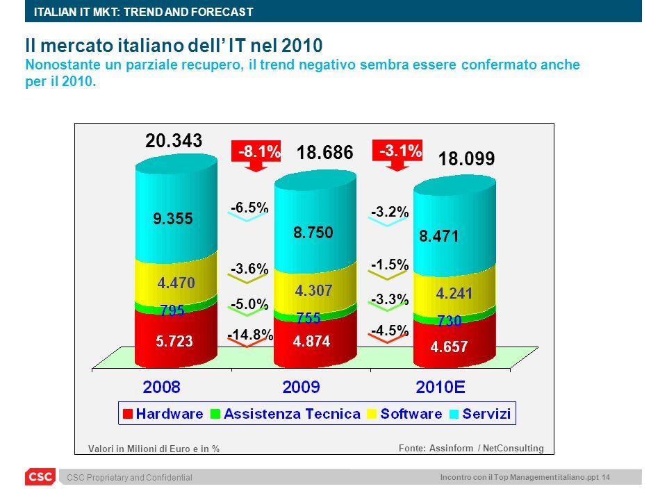 Il mercato italiano dell' IT nel 2010