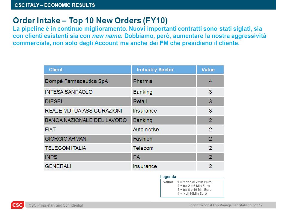 Order Intake – Top 10 New Orders (FY10)