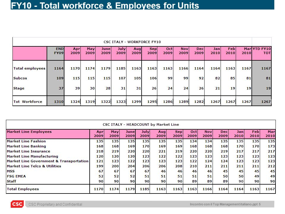 FY10 - Total workforce & Employees for Units