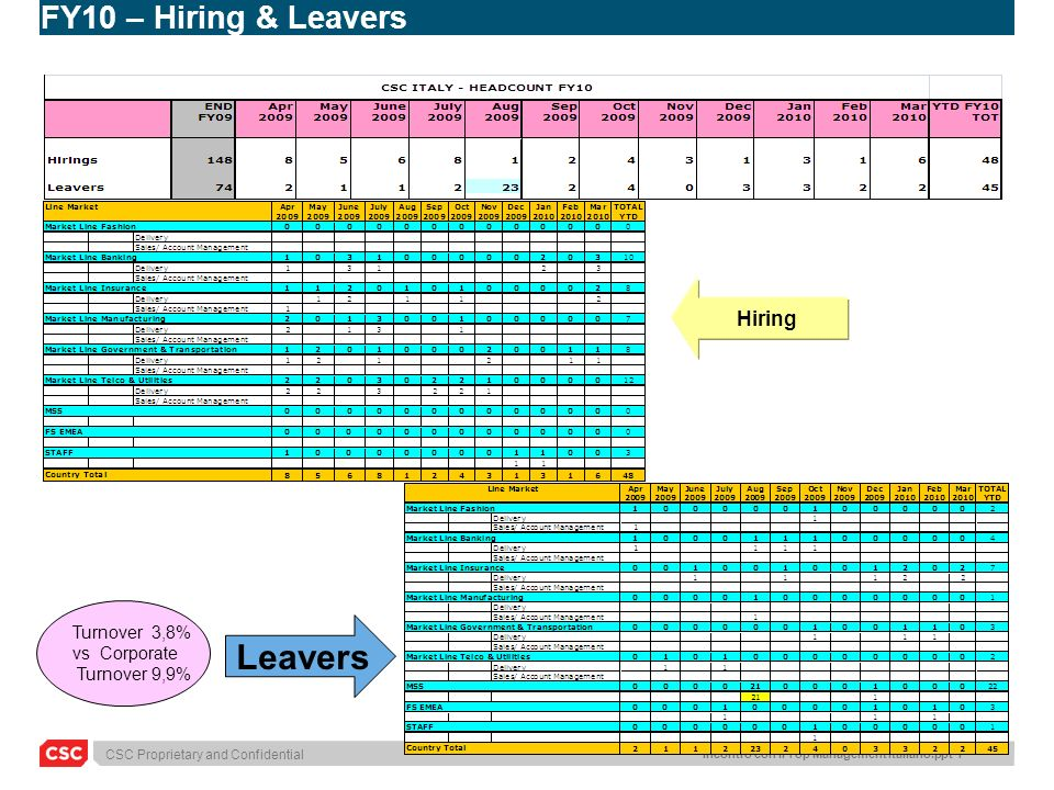 Leavers FY10 – Hiring & Leavers Hiring Turnover 3,8% vs Corporate