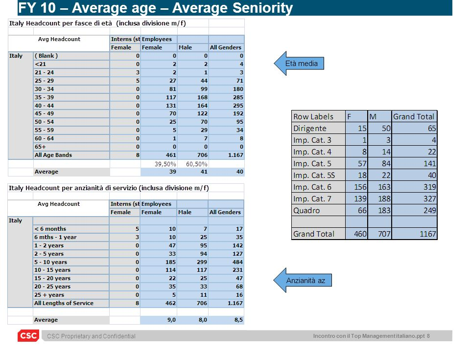 FY 10 – Average age – Average Seniority