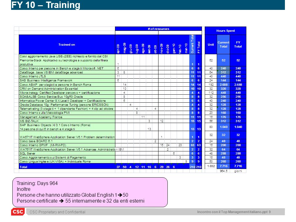 FY 10 – Training Training: Days 964 Inoltre