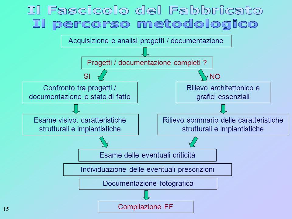 Il Fascicolo del Fabbricato Il percorso metodologico