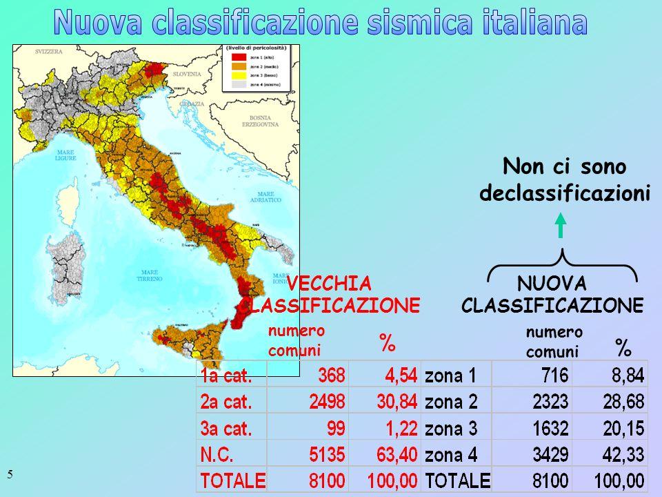 Nuova classificazione sismica italiana Non ci sono declassificazioni