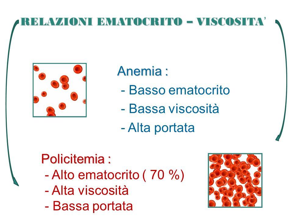 Anemia : - Basso ematocrito - Bassa viscosità - Alta portata