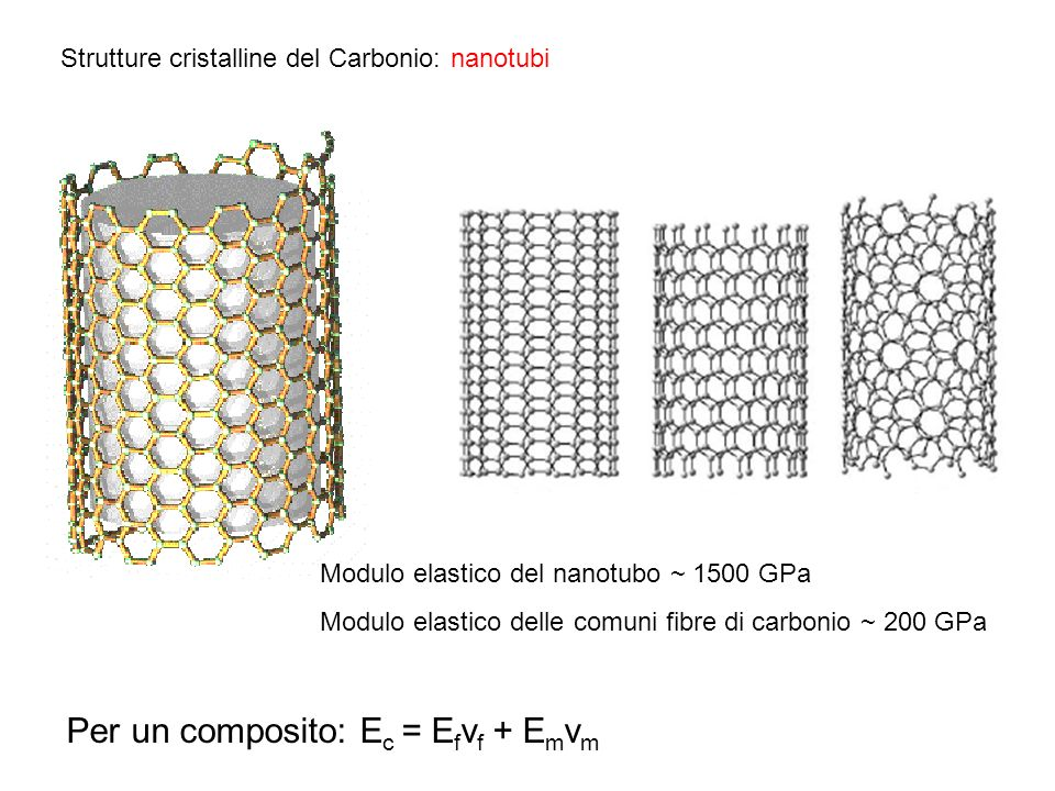 Per un composito: Ec = Efvf + Emvm