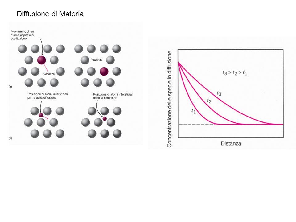 Diffusione di Materia