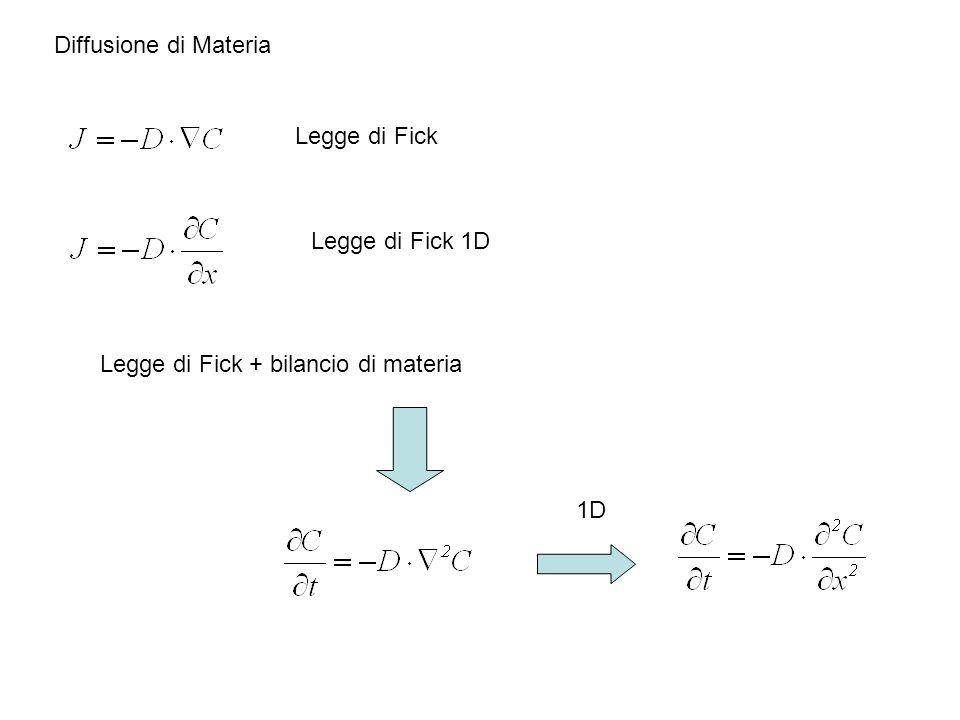 Diffusione di Materia Legge di Fick Legge di Fick 1D Legge di Fick + bilancio di materia 1D