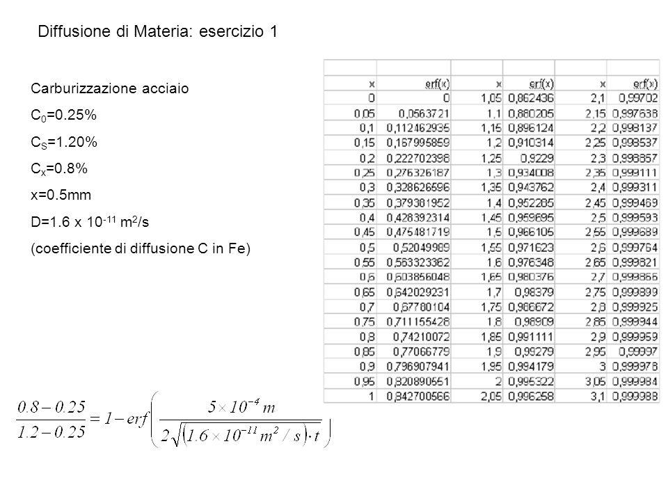 Diffusione di Materia: esercizio 1