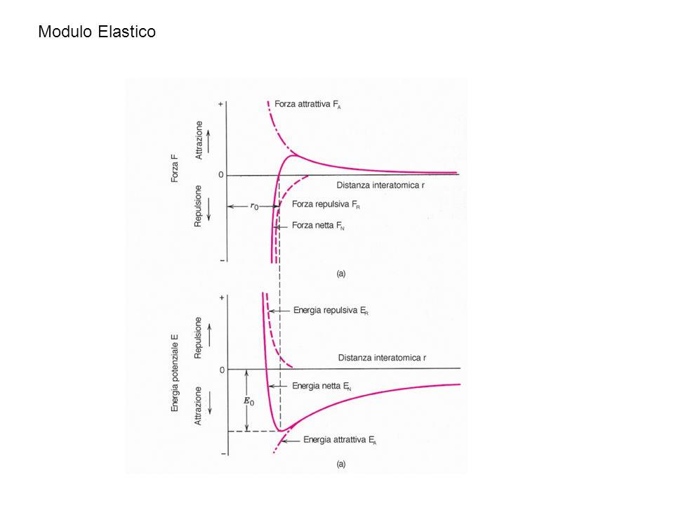 Modulo Elastico