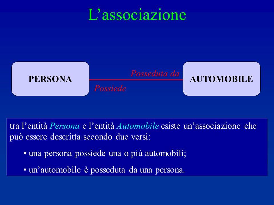 L'associazione PERSONA AUTOMOBILE Posseduta da Possiede