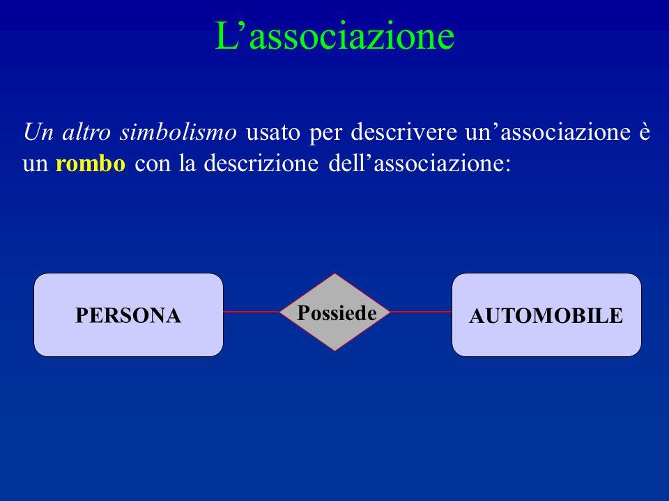 L'associazione Un altro simbolismo usato per descrivere un'associazione è un rombo con la descrizione dell'associazione: