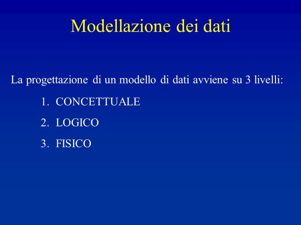 Modellazione dei dati La progettazione di un modello di dati avviene su 3 livelli: CONCETTUALE. LOGICO.