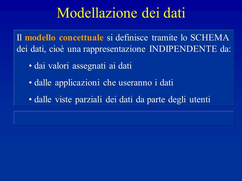 Modellazione dei dati Il modello concettuale si definisce tramite lo SCHEMA dei dati, cioè una rappresentazione INDIPENDENTE da: