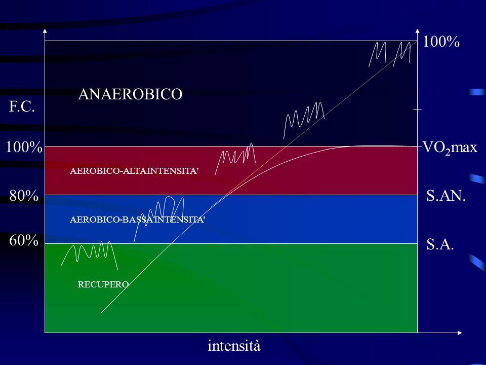 100% ANAEROBICO F.C. 100% VO2max 80% S.AN. 60% S.A. intensità