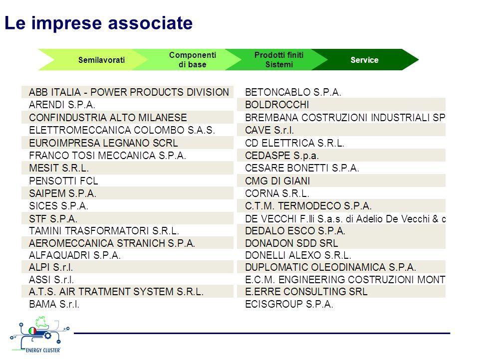 Le imprese associate Semilavorati Componenti di base Prodotti finiti