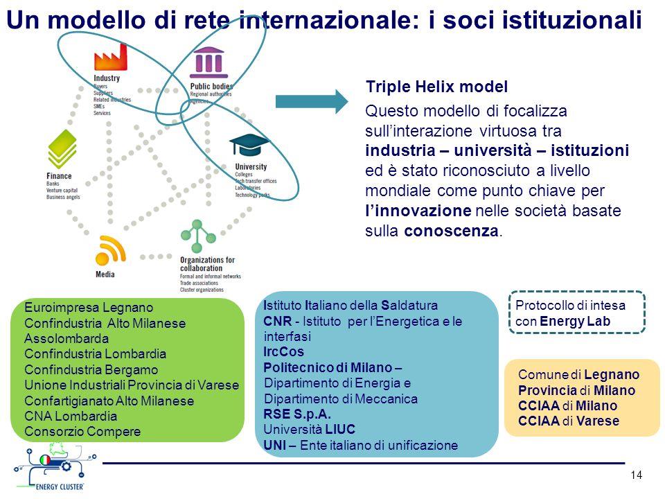 Un modello di rete internazionale: i soci istituzionali