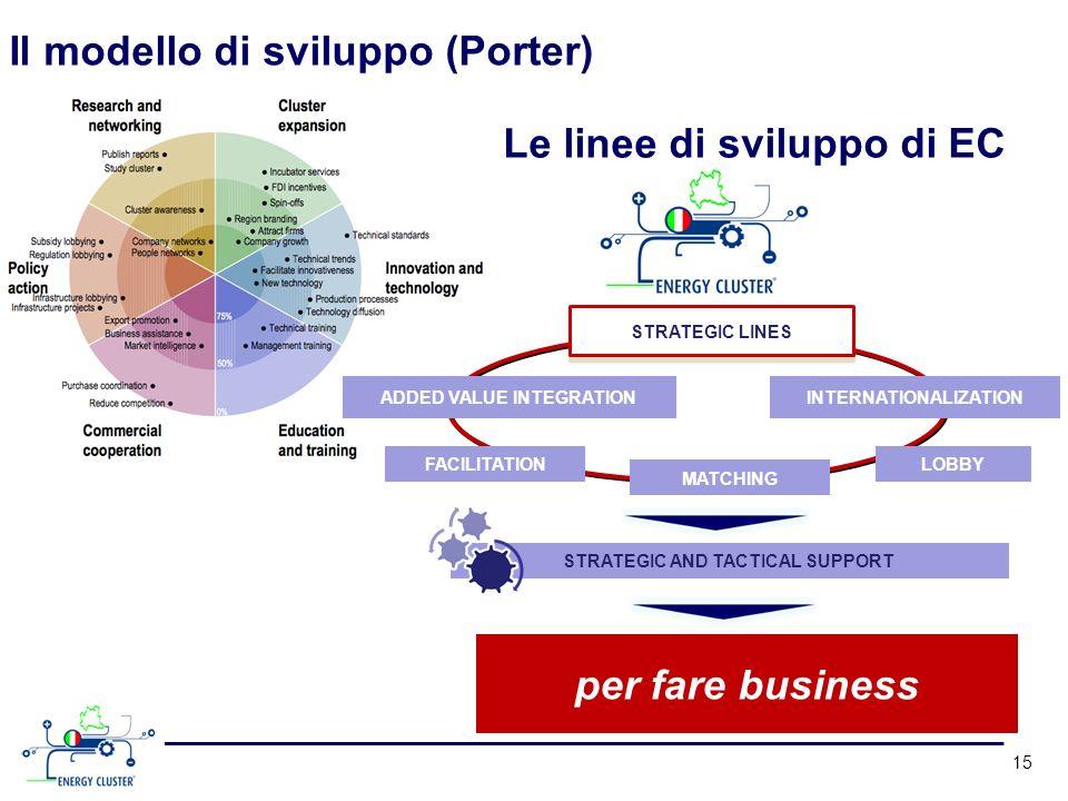 Il modello di sviluppo (Porter)