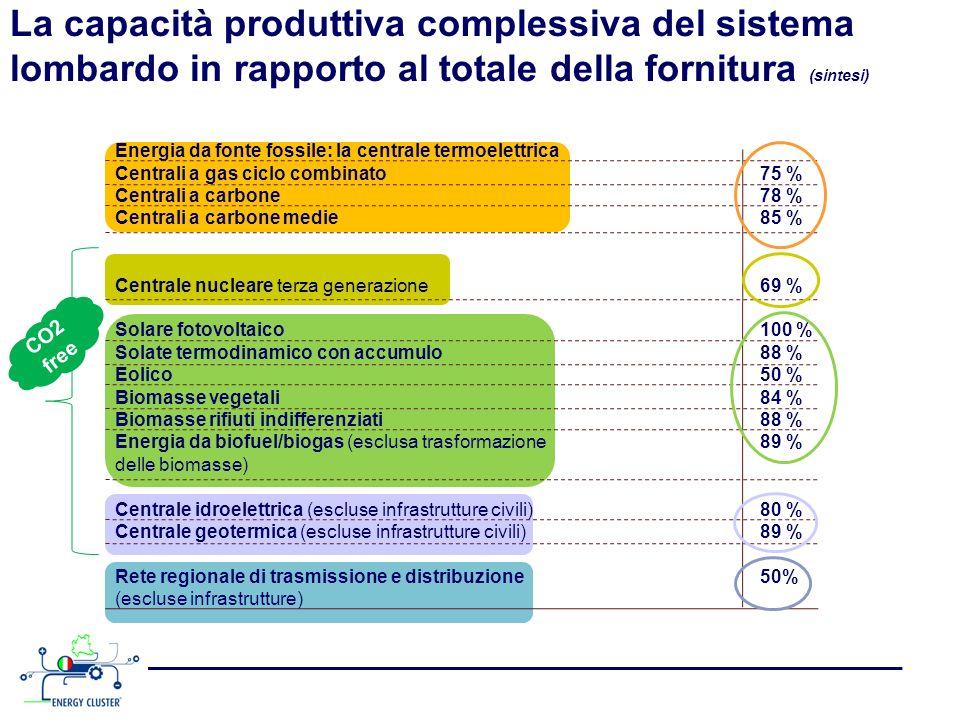 La capacità produttiva complessiva del sistema lombardo in rapporto al totale della fornitura (sintesi)