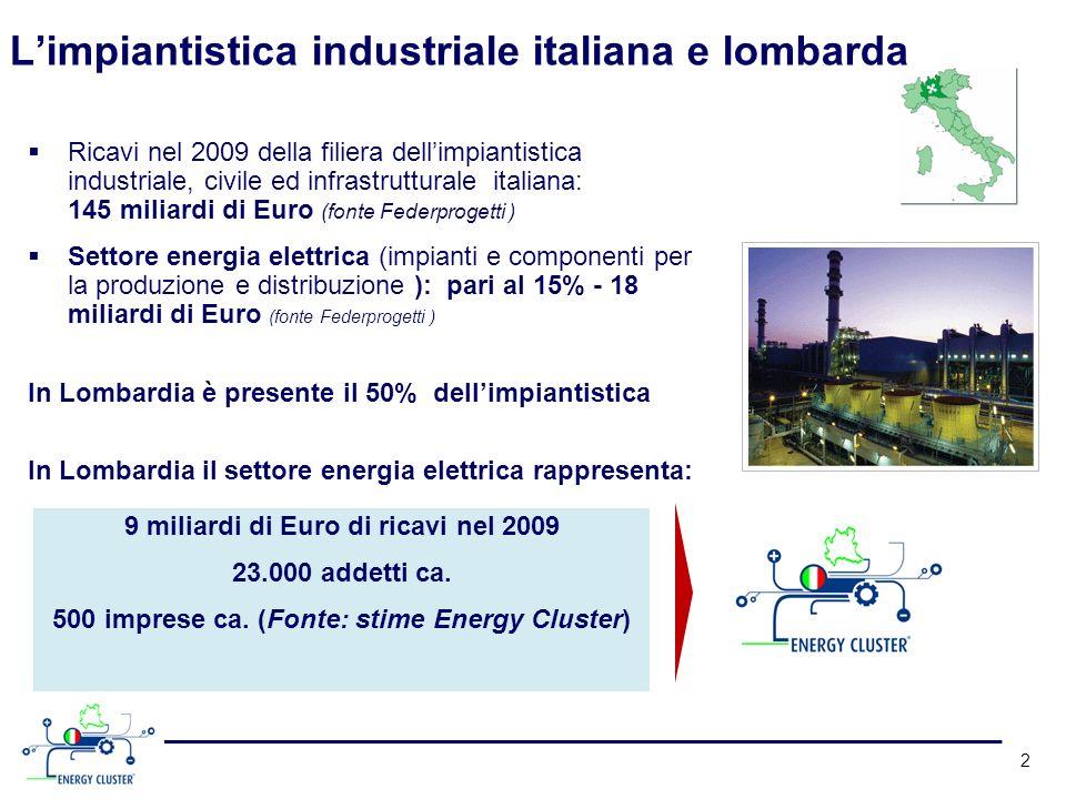 L'impiantistica industriale italiana e lombarda