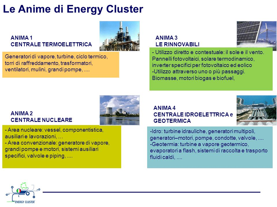 Le Anime di Energy Cluster