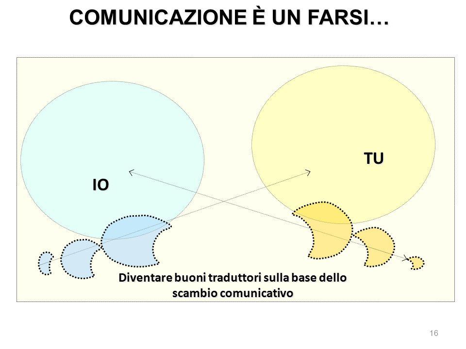 COMUNICAZIONE È UN FARSI…