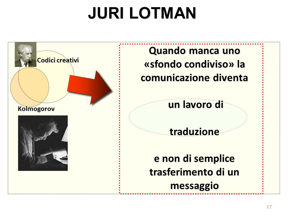 JURI LOTMAN Quando manca uno «sfondo condiviso» la comunicazione diventa. un lavoro di. traduzione.