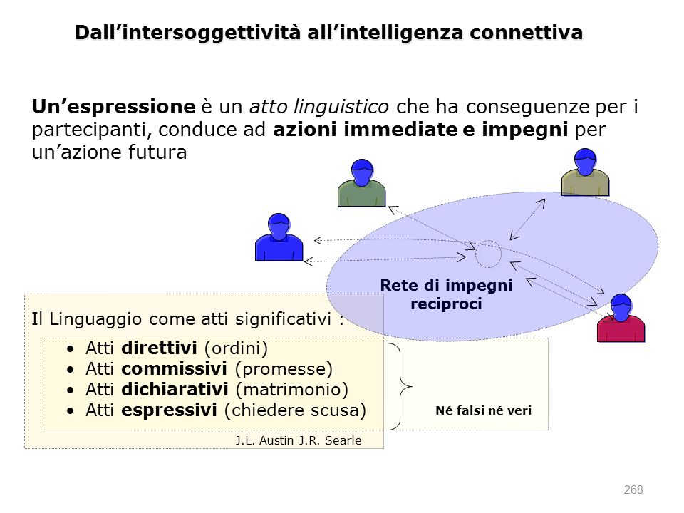 Dall'intersoggettività all'intelligenza connettiva