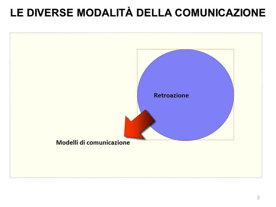LE DIVERSE MODALITÀ DELLA COMUNICAZIONE Modelli di comunicazione