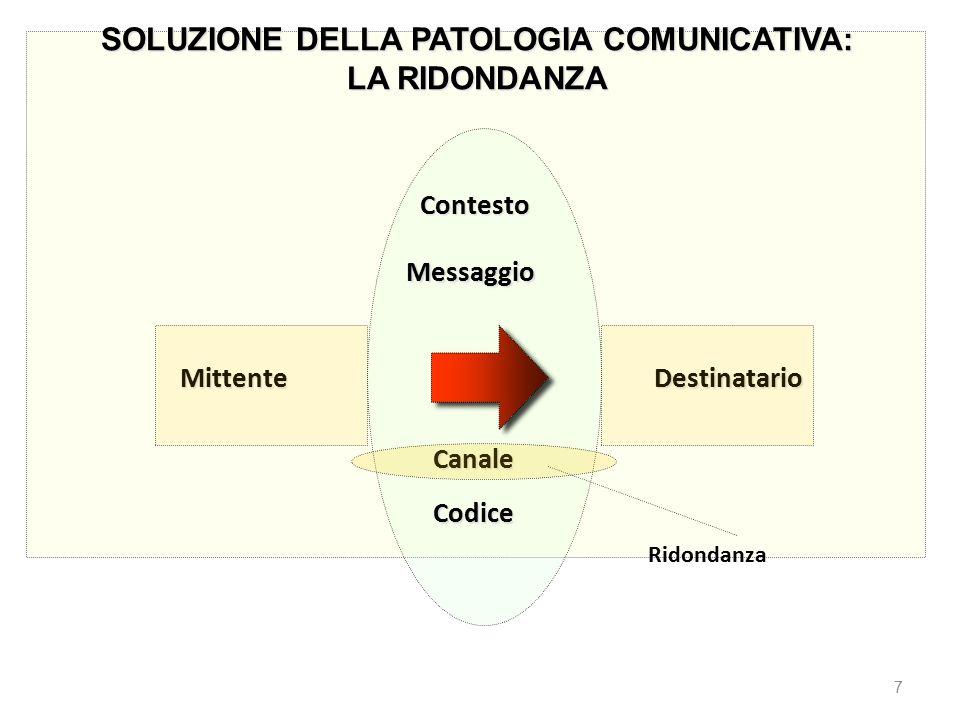 SOLUZIONE DELLA PATOLOGIA COMUNICATIVA: