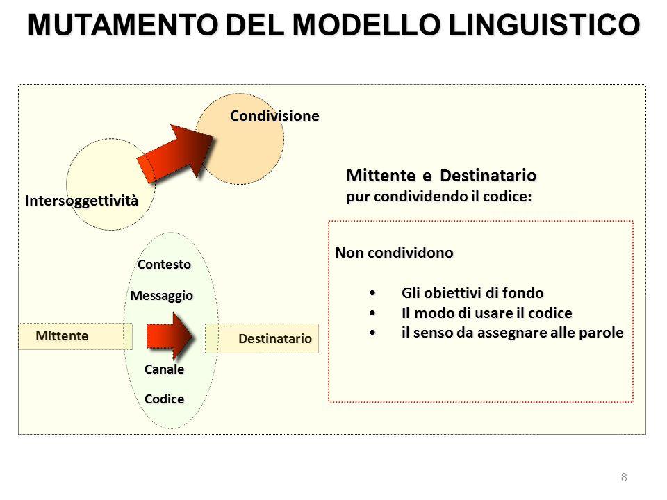 MUTAMENTO DEL MODELLO LINGUISTICO