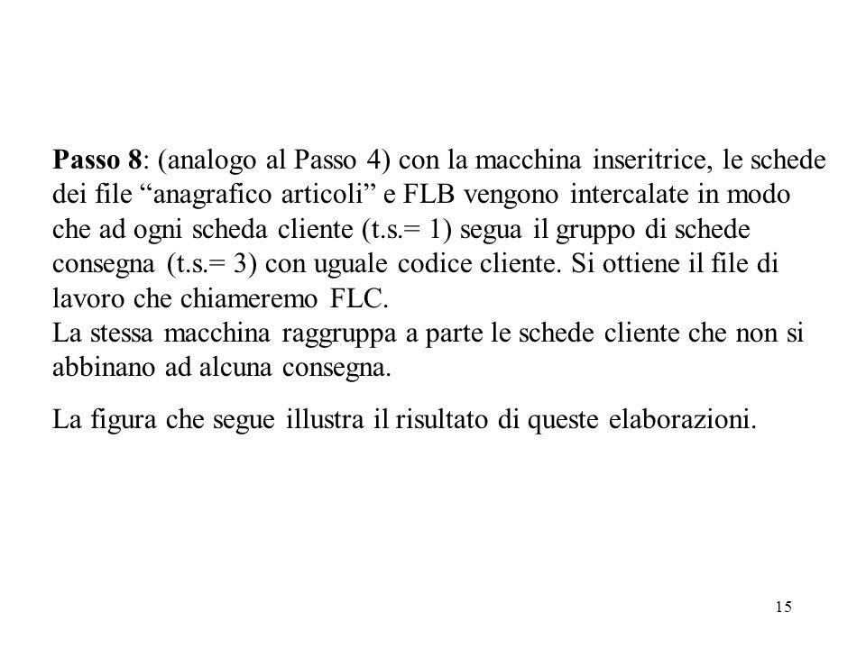 Passo 8: (analogo al Passo 4) con la macchina inseritrice, le schede dei file anagrafico articoli e FLB vengono intercalate in modo che ad ogni scheda cliente (t.s.= 1) segua il gruppo di schede consegna (t.s.= 3) con uguale codice cliente. Si ottiene il file di lavoro che chiameremo FLC. La stessa macchina raggruppa a parte le schede cliente che non si abbinano ad alcuna consegna.